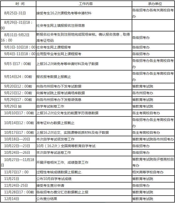 2016年10月四川省自学考试相关工作日程安排表