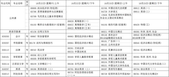 宁夏2016年10月自学考试专业课程时间表